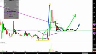 JONES ENERGY INC. CLASS A Jones Energy, Inc. - JONE Stock Chart Technical Analysis for 11-07-18