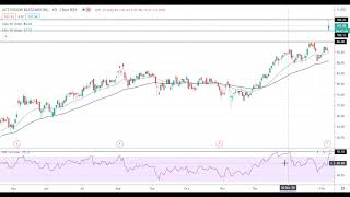 ACTIVISION BLIZZARD INC Activision Blizzard Shares Rally On Stock Buyback And Dividend Hike