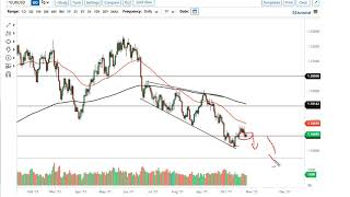 EUR/USD EUR/USD and GBP/USD Forecast October 28, 2021