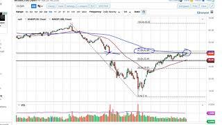 WTI CRUDE OIL WTI Crude Oil Forecast July 8, 2020