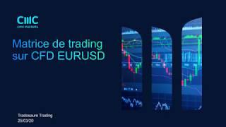 EUR/USD Préparation de la semaine de trading sur CFD EURUSD [25/03/20]