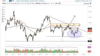 GOLD - USD Gold Technical Analysis for October 18, 2021 by FXEmpire