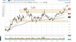 Natural Gas Technical Analysis for June 15, 2021 by FXEmpire