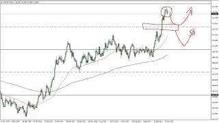 USD/JPY USD/JPY Technical Analysis for October 22, 2021 by FXEmpire