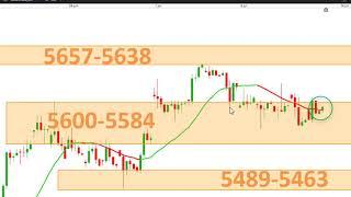 EUR/USD Stratégie de trading et scalping #cfd #EURUSD #FRANCE40 #ALLEMAGNE30 #US30 [14/07/19]