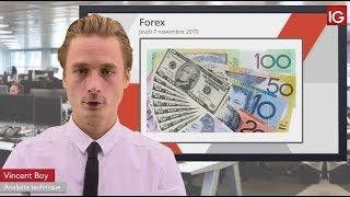 AUD/USD Bourse - AUDUSD, nouvel échec sous la MM200  - IG 07.11.2019