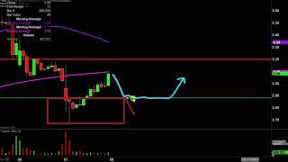MALLINCKRODT PLC Mallinckrodt PLC - MNK Stock Chart Technical Analysis for 11-07-19