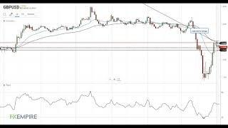 GBP/USD GBP/USD Technical Analysis For April 1, 2020 By FX Empire