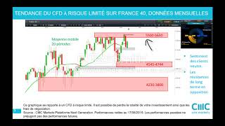 CAC40 Index CFD France40, Allemagne30, Dow Jones 30: Stratégie de moyen et long terme [17/06/19]