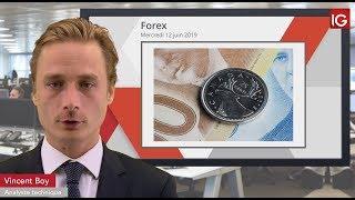 USD/CAD Bourse - USDCAD, le dollar US sous surveillance - IG 12.06.2019