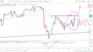 Oil Technical Analysis for June 21, 2018 by FXEmpire.com