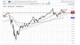 NASDAQ100 INDEX S&P 500 and NASDAQ 100 Forecast October 26, 2020