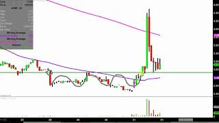 JONES ENERGY INC. CLASS A Jones Energy, Inc. - JONE Stock Chart Technical Analysis for 10-31-18