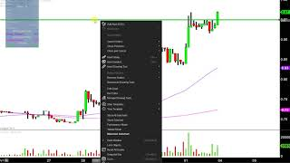 WMIH CORP. WMIH Corp - WMIH Stock Chart Technical Analysis for 12-01-17