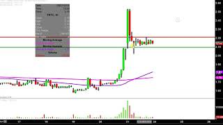 Terra Tech Corp. - TRTC Stock Chart Technical Analysis for 09-21-18