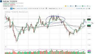 GOLD - USD Gold Technical Analysis for the week of February 18, 2019 by FXEmpire.com