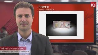 NZD/USD Bourse - NZD/USD, retour sur l'oblique long terme ? - IG 21.06.2018