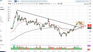 GOLD - USD Gold Technical Analysis for June 16, 2021 by FXEmpire