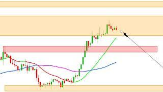 EUR/USD Préparation de la journée de trading EUR/USD [02/01/2020]