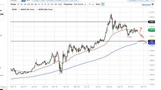 GOLD - USD Gold and Silver Forecast October 21, 2020