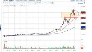 BITCOIN Bitcoin Forecast March 3, 2021