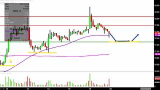 AMARIN CORP. Amarin Corporation plc - AMRN Stock Chart Technical Analysis for 02-19-2019