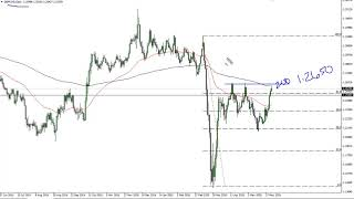 GBP/USD GBP/USD Technical Analysis for June 4, 2020 by FXEmpire