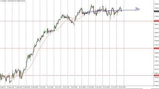 FTSE 100 FTSE 100 Technical Analysis for October 19, 2017 by FXEmpire.com