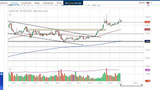 GOLD - USD Gold Technical Analysis for January 29, 2020 by FXEmpire