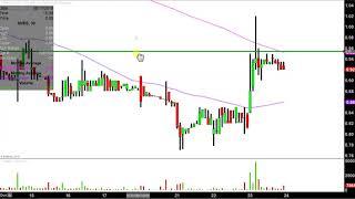 SENESTECH INC. SenesTech, Inc. - SNES Stock Chart Technical Analysis for 08-23-18