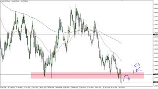 GBP/USD GBP/USD Technical Analysis for July 18, 2019 by FXEmpire