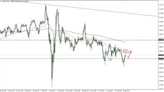 USD/JPY USD/JPY Technical Analysis for September 28, 2020 by FXEmpire