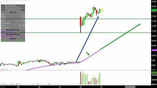 GANNETT CO. INC. Gannett Co., Inc. - GCI Stock Chart Technical Analysis for 01-14-2019