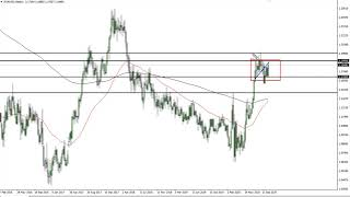 EUR/USD EUR/USD Technical Analysis for the Week of October 26, 2020 by FXEmpire