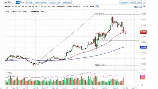 GOLD - USD Gold Technical Analysis for the Week of November 30, 2020 by FXEmpire