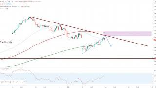 DOW JONES INDUSTRIAL AVERAGE Wall Street - Trading Plan aufgegangen!