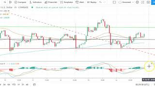 BITCOIN Bitcoin, EOS, Ethereum, and Ripple's XRP    Daily Tech Analysis   July 15th, 2020