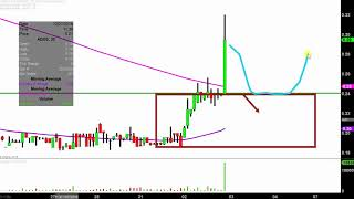 ADVAXIS INC. Advaxis, Inc. - ADXS Stock Chart Technical Analysis for 01-02-19