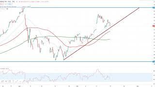 DOW JONES INDUSTRIAL AVERAGE Wall Street - Diese Marken sind kurzfristig wichtig!