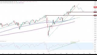 DOW JONES INDUSTRIAL AVERAGE Wall Street – Die Bullen werden nervös!
