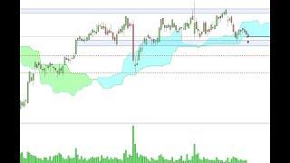 BEIERSDORF AG O.N. Trading sulle azioni - Long su Beiersdorf