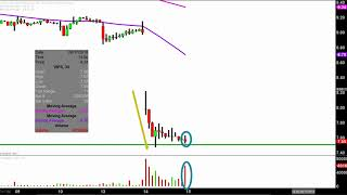 VIPSHOP HOLDINGS Vipshop Holdings Limited - VIPS Stock Chart Technical Analysis for 08-14-18