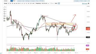 GOLD - USD Gold and AUD/USD Forecast October 27, 2021