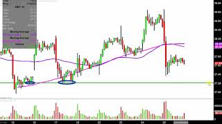 ADVANCED MICRO DEVICES INC. Advanced Micro Devices, Inc. - AMD Stock Chart Technical Analysis for 04-25-2019