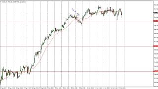 FTSE 100 FTSE 100 Technical Analysis for October 18, 2017 by FXEmpire.com