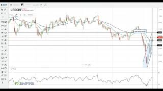 USD/CHF USD/CHF Technical Analysis For March 19, 2020 by FX Empire