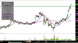 WMIH CORP. WMIH Corp. - WMIH Stock Chart Technical Analysis for 08-20-18