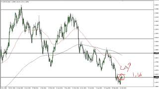 EUR/USD EUR/USD Technical Analysis for October 19, 2021 by FXEmpire