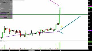 CONATUS PHARMACEUTICALS INC. Conatus Pharmaceuticals Inc. - CNAT Stock Chart Technical Analysis for 07-11-2019