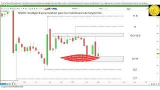 NICOX NICOX: Stratégie d'investissement de long terme et trading de court terme [07/03/18]